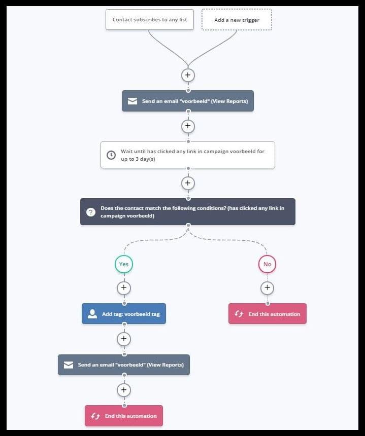 ActiveCampaign automation voorbeeld